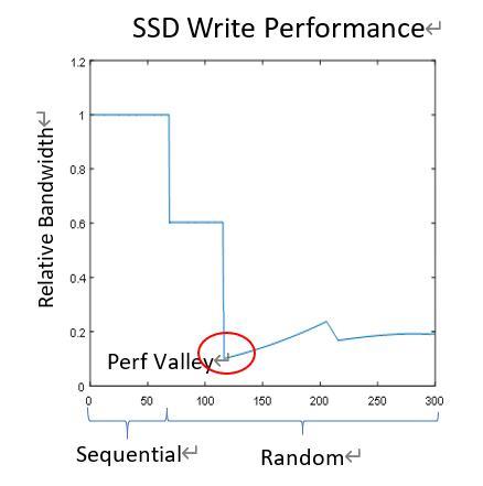 如何加速SSD进入稳态