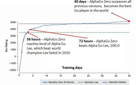 DeepMind公布官方教程,开始创建自己的AlphaZero AI吧