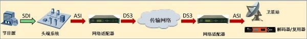 传送新板卡助力中国有线实现ASI视频传输一体化管理——记传送新板卡VST6中国有线客户演示