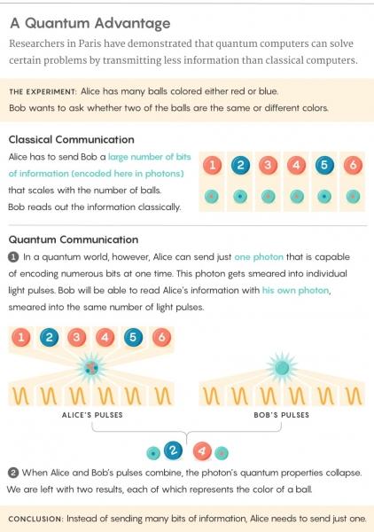 一项里程碑式的实验结果:量子通信比传统通信更快!