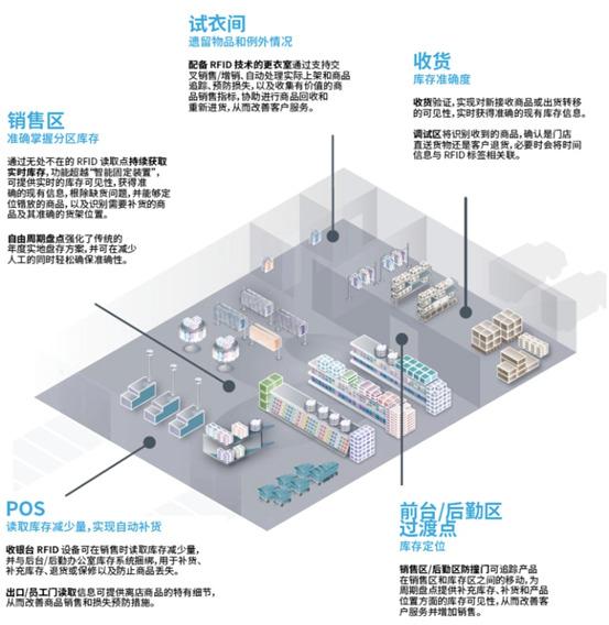 看得�的管理――RFID技�g�x能全渠道零售