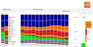 GFK月报:小米在乌克兰市场份额升至17%排名第二 同比暴增102%