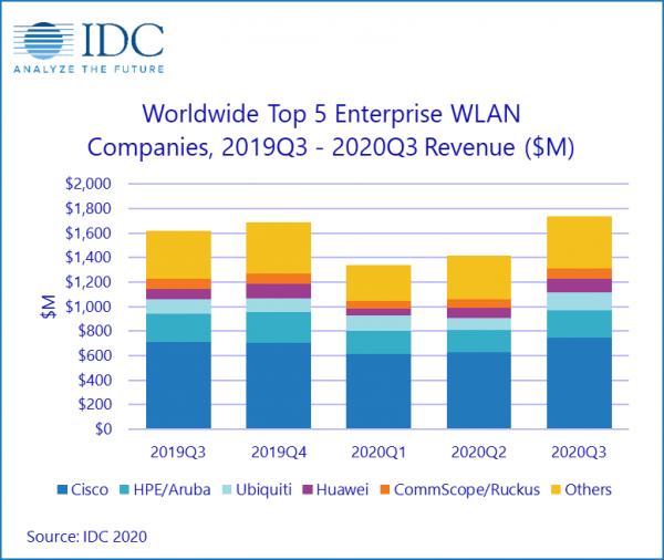 IDC:第三季度全球企业WLAN市场回暖增长7.4%