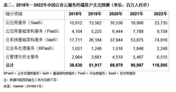 Gartner预测云服务行业将在2022年之前呈指数级增长