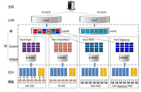 浪潮智能RAID技术为数据存储保驾护航