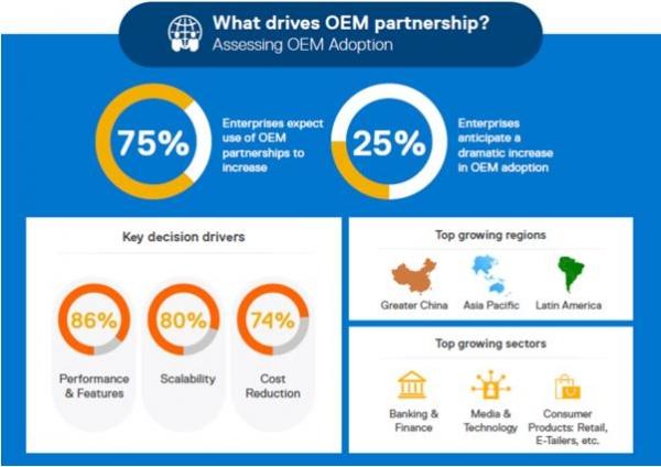 在客户看来,OEM合作伙伴关系正在推动数字经济的巨大价值