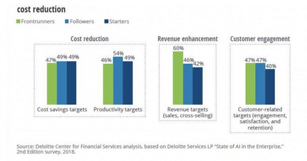 德勤报告:人工智能必将成为金融服务业的未来