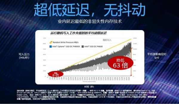 英特尔傲腾+QLC 高速、高密、大容量的存储发展趋势