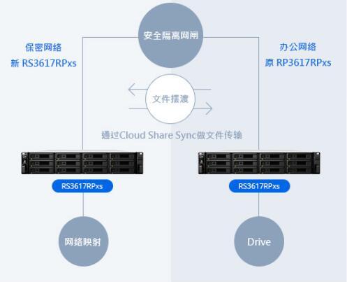 华能财务携手群晖数据网络化管理进入快车道