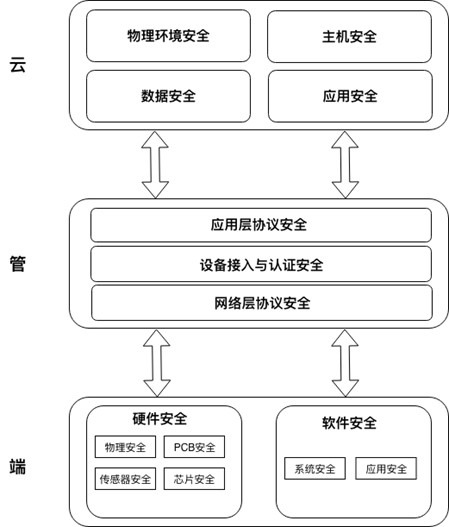 腾讯正式发布物联网安全技术规范,构建行业安全新格局