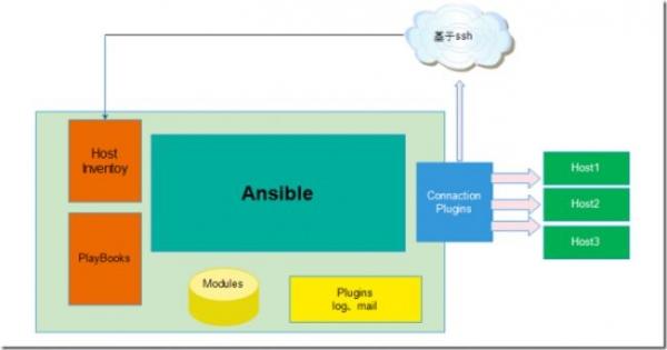 Ansible Tower 3.1,全面应用DevOps的利器