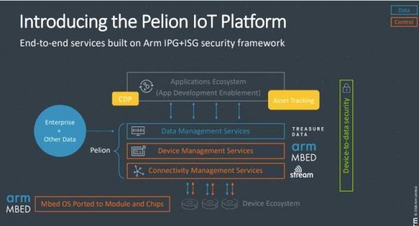 ARM欲以6亿美元收购数据分析公司Treasure Data