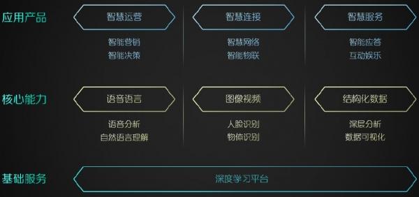 """中国移动5G、物联网、人工智能继续""""大象快跑"""""""