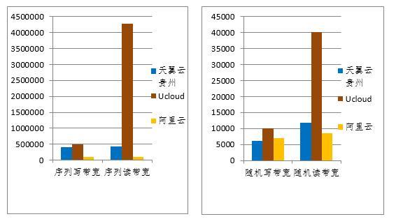 天翼云3.0竞品评测与咨询:细分云产品功能评测