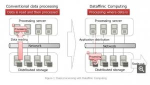 富士通展示Dataffinic Computing高速大����理原型技�g