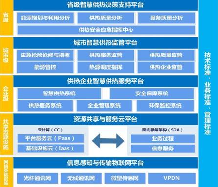 积极承接北京非首都功能疏解 共建智慧城市供热云平台