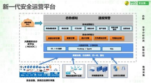 CS4:新一代SOC与态势感知大会 六家安全厂商分享核心解决方案