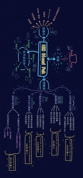 企业上云迈入新阶段,「IBM Cloud Paks」了解一下