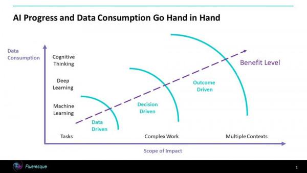 """人工智能将""""吞噬""""数据"""
