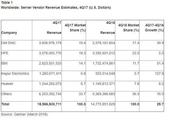 Gartner:2017年第四季度全球服务器市场收入增长25.7% 出货量增长8.8%