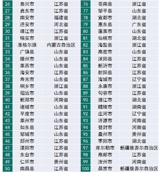 赛迪百强县(2019)发布 县域经济需要新定位、新思路