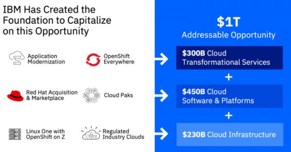 IBM将拆分其基础架构托管服务部门,以便专注于Red Hat和混合云;该公司第三季度销售业绩超出预期