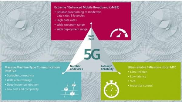 """5G还是""""工业5G""""?西门子2019工业网络专家计划论坛给你答案!"""