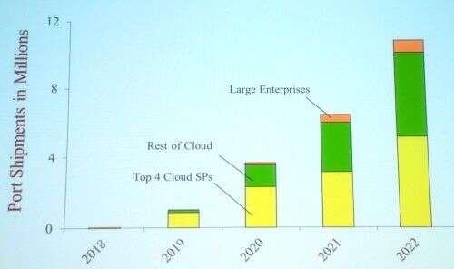 超大规模数据中心提供商驱动以太网路线图