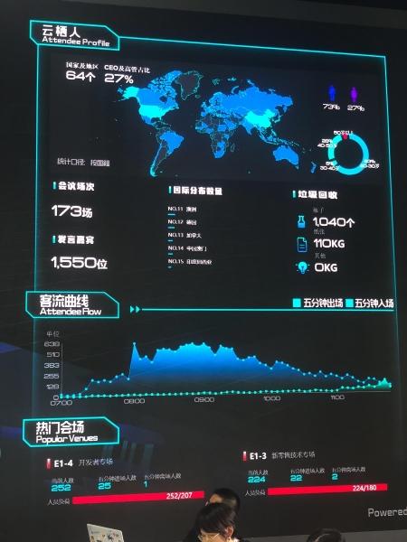 """""""天空物联网""""能做什么?阿里云IoT黑科技大屏告"""