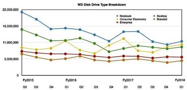 西部数据财报抢眼 但东芝谈判案或将影响其NAND供应
