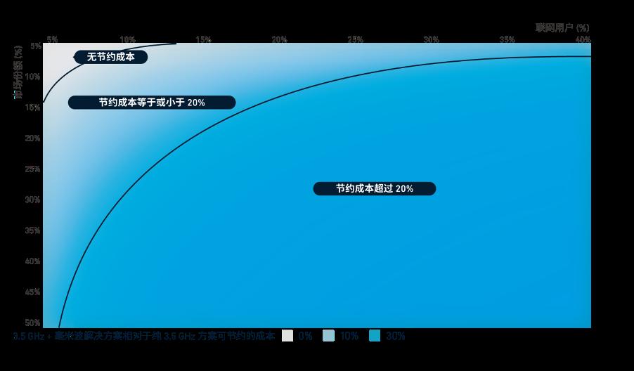 GSMA斯寒:毫米波频谱能否让 5G 网络更具经济效益?