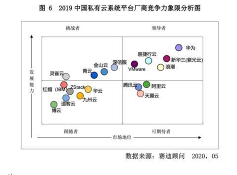 2020中国私有云企业排名揭晓:紫光股份旗下新华三市场地位居第二