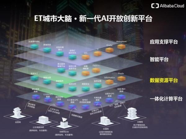 四大平台、八大领域,阿里云ET城市大脑全面开放平台AI能力