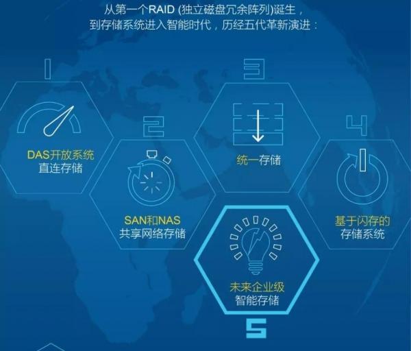 戴尔科技联合IDC宣布第五代存储时代到来