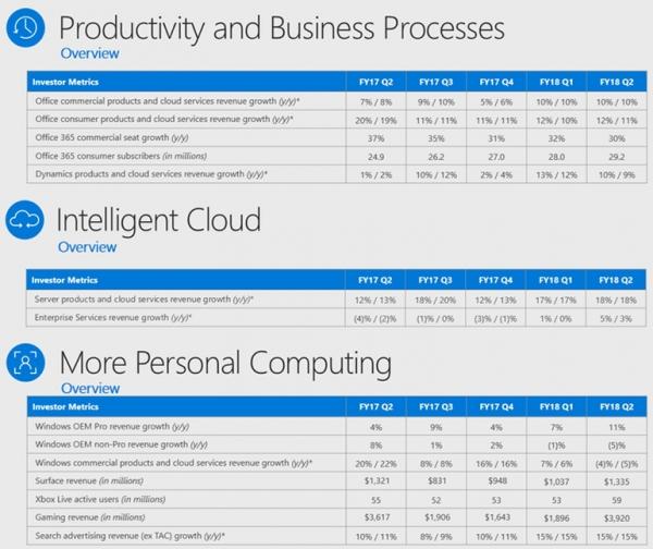 微软第二季度表现强劲 但商业云收入环比增长、预订增长放缓