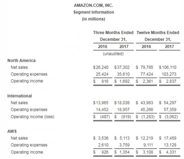 亚马逊发布业绩报告:2017年所有营业收入均来自AWS