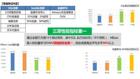 浪潮云海大数据平台产品能力评测斩获佳绩