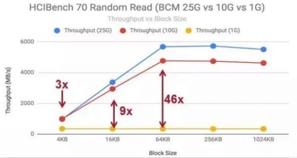 还在用万兆光纤小水管?25Gb以太网了解一下
