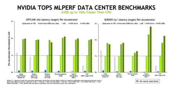 最强性能 NVIDIA与生态伙伴再创MLPerf推理基准测试佳绩