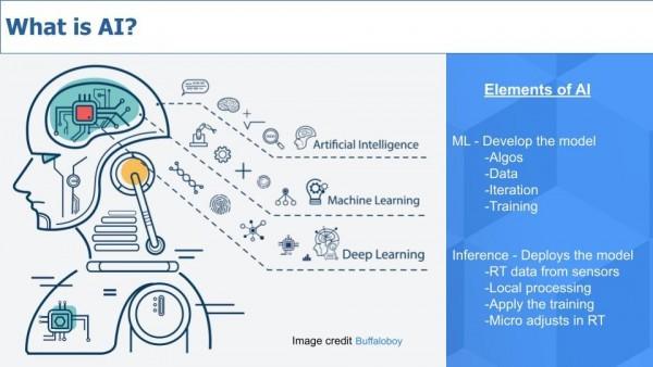 新的创新时代:摩尔定律还没死,人工智能准备爆发