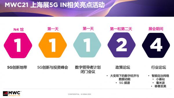 MWC 2021上海展前瞻:四大洞察四大主题引爆科技头条