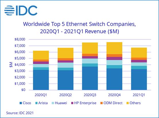 IDC:一季度以太网交换机和路由器市场表现出良好增长前景