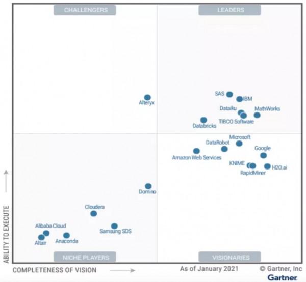 Gartner 最新魔力象限报告显示 IBM 为全球企业级 AI 技术领导者