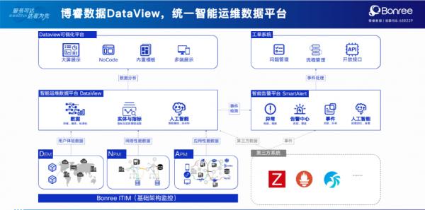 一体化、标准化、可视化数据平台,博睿数据领跑智能运维新典范