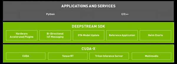 Jetson Nano 2GB 系列文章(27): DeepStream 简介与启用