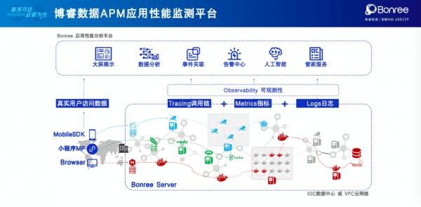 16倍效率提升体验,博睿数据APM成企业运维超级加速器