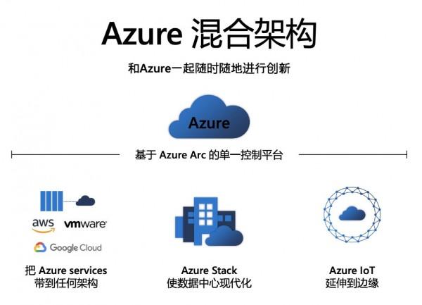 """拿下混合云的又一""""杀手锏"""",微软Azure Stack HCI有何特点?"""