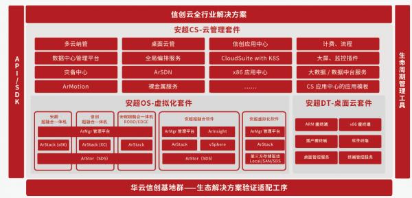 """华云数据升级发布信创云基座,展示""""全芯全栈全生态""""能力"""