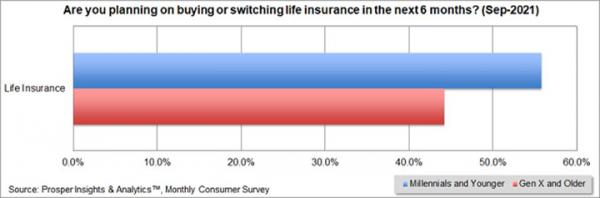 人寿保险业数字化发展迅猛