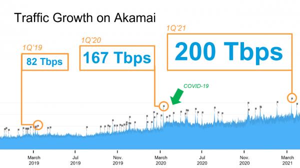 规模、性能和安全性 Akamai全方位赋能流媒体服务